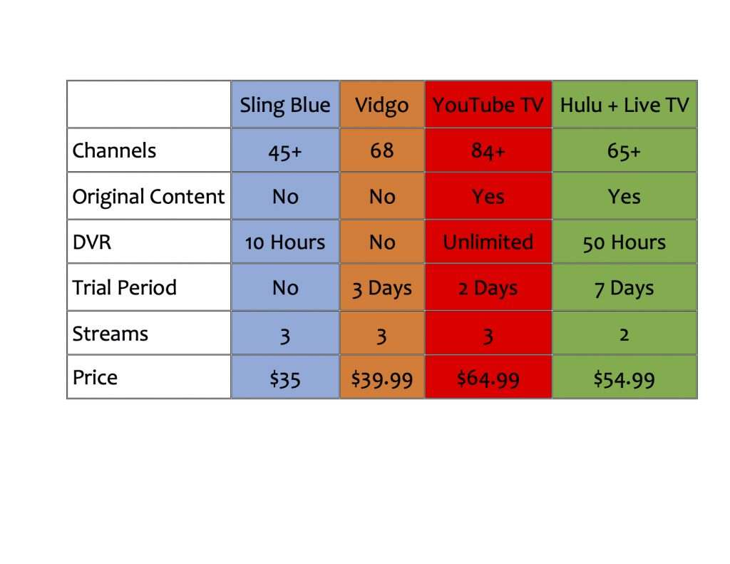 A price comparison chart for Sling TV, Vidgo, YouTube TV & Hulu + Live TV