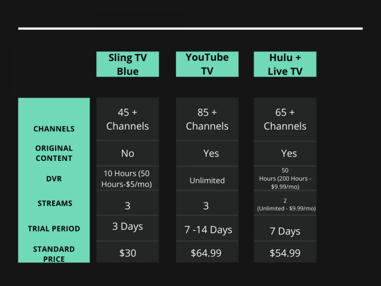 Comparison Chart for Sling TV, Hulu + Live TV & YouTube TV